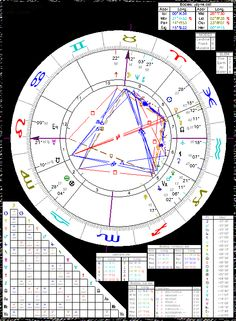 Astrology of Edgar Cayce with horoscope chart, quotes, biography, and images
