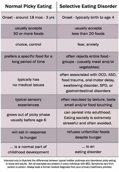Picky Eating vs. Selective Eating Disorder