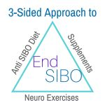 SIBO (Small Intestinal Bacterial Overgrowth) is a complex condition that requires a three-sided approach in order to support and rebalance your body, giving it what it needs to heal itself: a speci… Adrenal Health, Gut Health, Health And Nutrition, Adrenal Fatigue, Holistic Healing, Natural Healing, Small Intestine Bacterial Overgrowth, Fodmap Diet, Low Fodmap