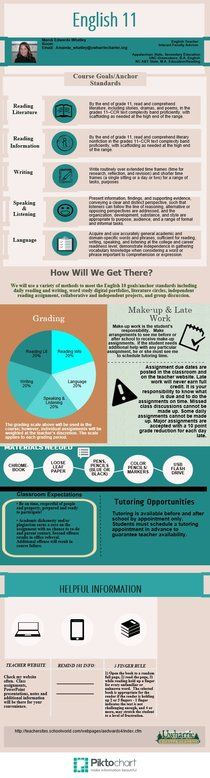 English 11 syllabus | Piktochart Infographic Editor - nothing like a great visual syllabus to start the year! Classroom Memes, High School Classroom, Art Classroom, English Classroom, Classroom Ideas, High School Literature, American Literature, Make An Infographic, Infographics