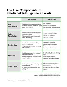 iammoulude: Emotional Intelligence: Components and Emotional Competence… Leadership Tips, Leadership Development, Professional Development, Self Development, Personal Development, Educational Leadership, Leadership Activities, Emotional Intelligence Leadership, Increase Intelligence
