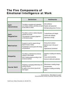 iammoulude: Emotional Intelligence: Components and Emotional Competence… Leadership Tips, Leadership Development, Self Development, Personal Development, Leadership Activities, Educational Leadership, Emotional Intelligence Leadership, Professional Development, Educational Technology