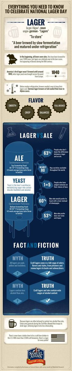 Dec10 - National Lager Day - INFOGRAPHIC: Lager vs. Ale