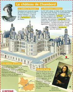 El Castillo de Chambord Teaching French, Renaissance, French Education, French Classroom, French Resources, French History, French Language Learning, History Teachers, Art History