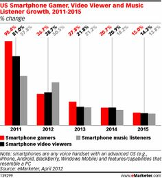 The 'Smartphone Class': Always On, Always Consuming Content