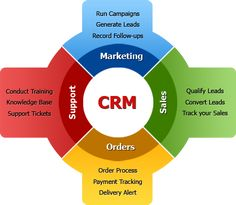 alice dawson (dawsonalice) on pinterestrebekah sneed this picture of crm shows the importance of crm and the four steps that attribute to the crm process which is support, marketing, sales and