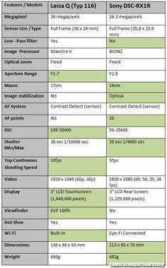 Leica Q (Typ vs. Canon, Camera Comparison, Cmos Sensor, Leica, Fujifilm, Sony, Cyber, Fotografia