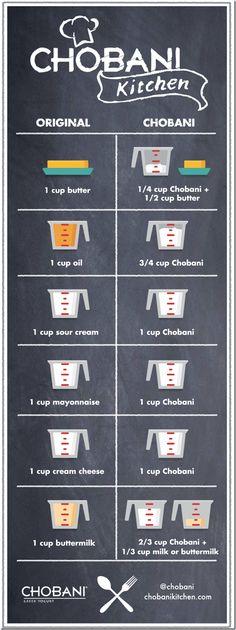 Chobani YOGURT-Conversion-Chart - Use GREEK YOGURT instead of: Oil; Sour Cream; Buttermilk; LESS Butter; Mayo; Cream Cheese!