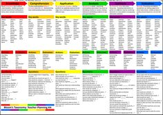 http://www.educatorstechnology.com/2014/03/new-blooms-taxonomy-planning-kit-for.html