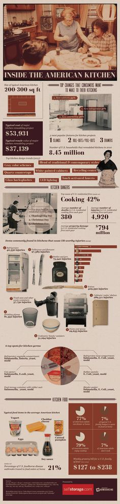 Kitchen infographic