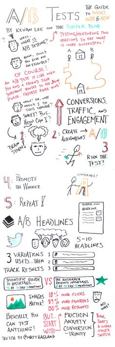 How to A/B test your web content. Article taken from the Buffer blog. #sketchnotes
