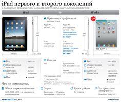iPad vs iPad 2