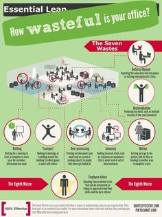 7 Reducing Waste in the Workplace #Infographics