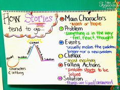 Tales of a Tenacious Teacher: The Chart that Keeps On Giving: Writing Personal Narratives 5th Grade Writing, 6th Grade Ela, 5th Grade Reading, Fourth Grade, Third Grade, Ela Anchor Charts, Reading Anchor Charts, Reading Workshop, Reading Skills