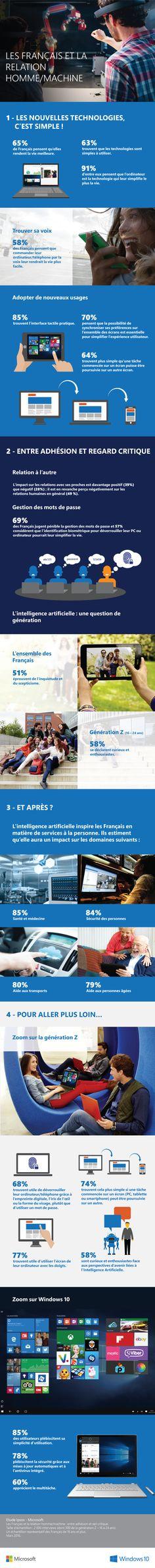 Les Français méfiants mais pas en retard sur les technologies