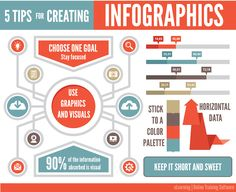 5 Tips for Creating Infographics  Online Training Software, Infographics, What is an Infographic, Infographic Tips, eLearning Infographics, eLearning, eLearning Tools, Online Learning, Learning Management System