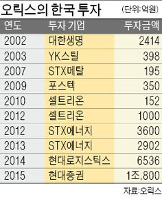 [마켓인사이트] '금융 종합상사' 日 오릭스, 한국 M&A시장 휩쓴다