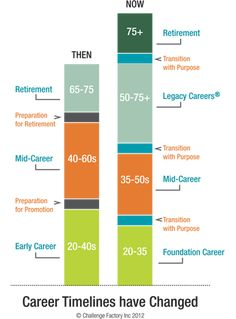 Chart - Career Timelines Have Changed