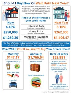 Should I Wait Until Next Year to Buy? Or Buy Now? The Cost of Waiting to Buy is defined as the additional funds it would take to buy a home if prices & interest rates were to increase over a period of time. Real Estate Articles, Real Estate Information, Real Estate Tips, Real Estate Buyers, Selling Real Estate, Michigan, Finance, Home Buying Tips, Thing 1