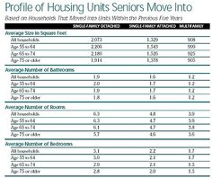 Home Inspection - From the Ground Up | McKissock Online Education. It looks like seniors aren't willing to give up any space in their houses until they're at least 75 – and even then, not too much. The same goes for numbers of bedrooms and baths. However, there's a significant drop in unit size and room numbers in attached and multifamily homes.