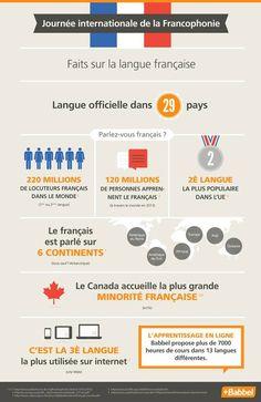 faits sur la langue française