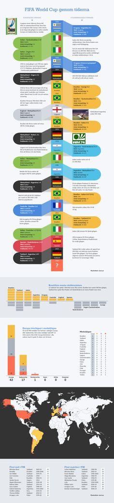 VM genom tiderna. The history of FIFA World Cup.