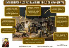 Fusilamientos del 3 de Mayo (Goya) Analísis de la obra