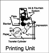 The printing unit places a water solution (fountain) and ink on the offset plate, transfers the image to the blanket cylinder, then to the paper. It then delivers the paper to the delivery unit. Th…