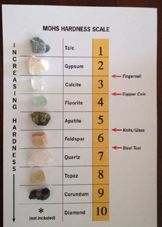 Mohs Hardness Scale - Rock and Mineral Collection and ID Chart - 9 Real Specimens Minerals And Gemstones, Crystals Minerals, Rocks And Minerals, Stones And Crystals, Mineral Chart, Rock Tumbling, Earth And Space Science, Earth Science Lessons, Rocks And Gems