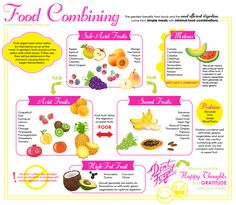 Food Combining Chart RP by Splashtablet iPad Cases - the kitchen & shower iPad c. Food Combining C Nutrition Chart, Vegan Nutrition, Broccoli Nutrition, Smart Nutrition, Cheese Nutrition, Nutrition Store, Nutrition Shakes, Nutrition Guide, Raw Food Recipes