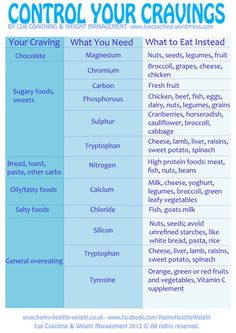 Control the Cravings....  Not so sure about this, but what the heck!
