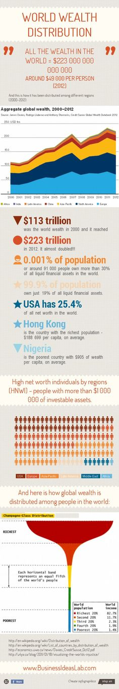 Global Wealth Distribution -The Best Resources About Wealth & Income Inequality
