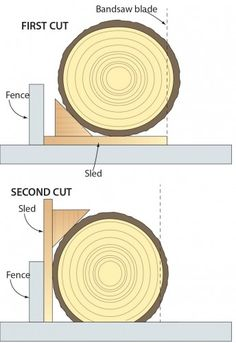 Click To Enlarge - Slice short logs with this simple scrapwood sled