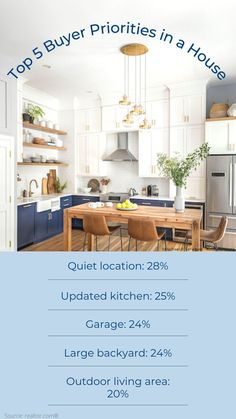 A new survey reveals how COVID-19 has shaped home shoppers' desires—and what they're willing to sacrifice. Large Backyard, Outdoor Living Areas, Updated Kitchen, Priorities, House, Magazine, Furniture, Check, Top