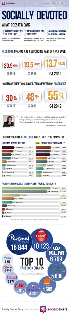 Socially Devoted Q4 2012 Infographics