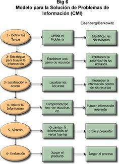 Eduteka - Matriz de Valoración de Procesos de Investigación