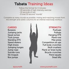 So my new workout obsession. just might be Tabata. Basically, a Tabata workout is. Tabata Training, Tabata Workouts, Strength Training, At Home Workouts, Tabata Class, Body Workouts, Tabata Fitness, Tabata Intervals, Morning Workouts