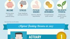 The Best and Worst Careers, Based on Job Outlook and Work Environment