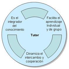 Funciones del tutor virtual