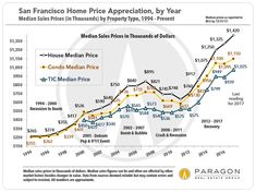 24 Best Bay Area Housing Info Ideas Bay Area Housing House Prices Marketing Trends