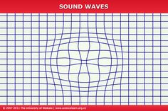 This animation of a ripple moving out from a central source helps us visualise how sound waves radiate out in all directions from a vibrating source.