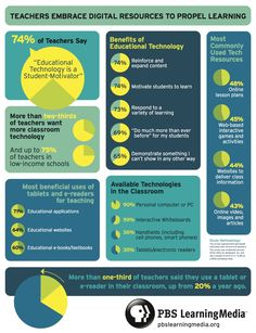 In honor of Digital Learning Day...Where we stand now...Nice infographic on How Many Teachers Use Technology in the Classroom
