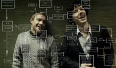 Sherlock's Flowchart on when to remember facts about John.