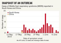 #MERS CoV in #SouthKorea via @NatureNews