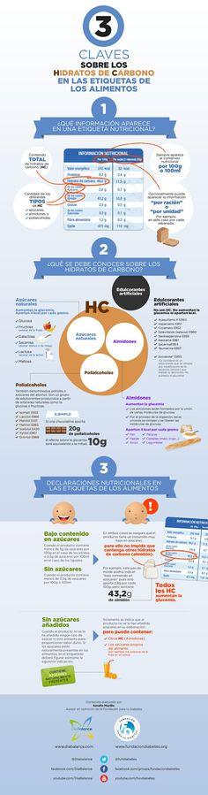 """Infografía """"3 Claves sobre los Hidratos de Carbono en las etiquetas de los alimentos"""""""