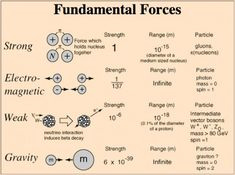 Fundamental forces of nature known to Science… Nuclear Physics, Theoretical Physics, Physics And Mathematics, Quantum Physics, Nuclear Force, Physics 101, Nuclear Power, Physics Formulas, Cool Science Facts