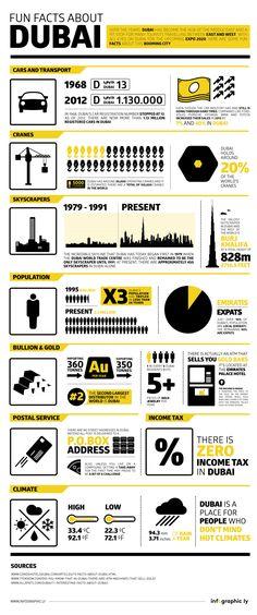 Fun Facts About Dubai   #infographic #Dubai #Travel