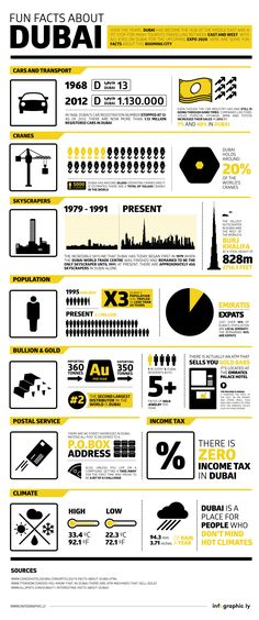 Fun Facts About Dubai #infographic #Dubai #Travel