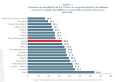 "37,8%! Risc de pobresa infantil i juvenil a Balears (sisena autonomia sobre 19). [Informe 2015 de l'ong ""Save the Children""]"