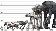 The Star Wars universe has featured numerous walking vehicles throughout its history. Time for me to give you the 5 best walkers. Star Wars Clone Wars, Star Wars Rpg, Star Wars Fan Art, Star Wars Ships, Star Wars Toys, Lego Star Wars, Star Wars Planets, Star Wars Trivia, Star Wars Facts